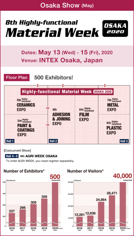 Highly-functional Material Week OSAKA [Osaka Show (May)]