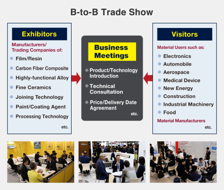 Exhibitors: Manufacturers/Trading Companies of: Film/Resin, Carbon Fiber Composite, Highly-functional Alloy, Fine Ceramics, Joining Technology, Paint/Coating Agent, Processing Technology, etc. Visitors: Material Users such as: Electronics, Automobile, Aerospace, Medical Device, New Energy, Construction, Industrial Machinery, Food, Material Manufacturers, etc.